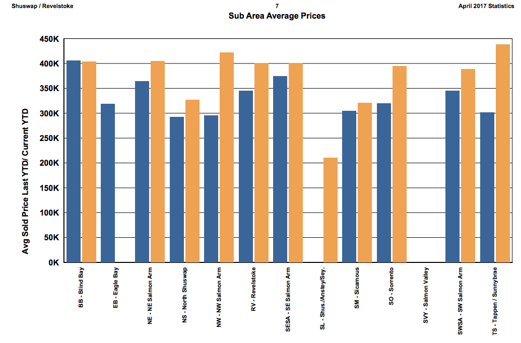 Salmon arm real estate stats April 2017